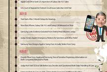 Infographics Apple
