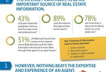 Real Estate & Buying Tips