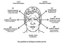 Body language, psychology