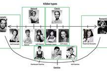 Kibbe