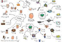 Vocabulary maps / Mind map dictionary
