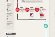 Development Process Infographics