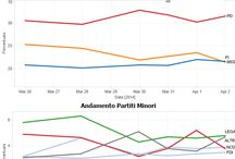 European Election 2014 - Italian Poll's average / Italian polls average - European Election 2014 Media Sondaggi - Italia - Elezioni Europe 2014 / by Eugenio Angelillo