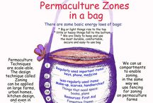 Permaculture Zoning