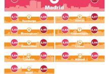 Tendencias mercado inmobiliario en Europa y España 2014 / Principales tendencias del mercado inmobiliario español y europeo para el año 2014. / by PwC España