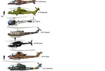 Helicopters and Planes