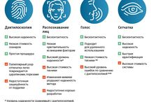 Виды биометрич. идентификации в банках