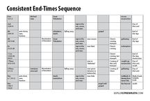 End times bible references