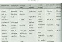 Eating Plan / Food