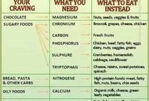 Food Cravings/What you Need Chart