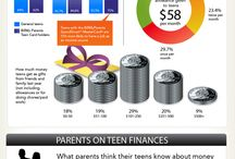 Teen$ and Finance
