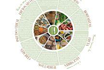Infografías / Infografías de Nutrición y Dietética