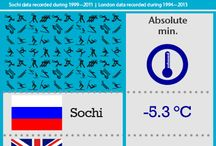 Winter Olympics - weather facts / Throughout the games we're taking a look at how the weather in Sochi compares to ours. / by Met Office