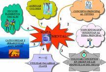 Pensant amb imatges / Visual thinking, mapes mentals, narracions visuals