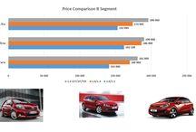 Toyota Yaris Comparison