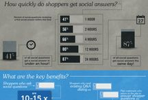 Ecommerce / Ecommerce Infographics for Entrepreneurs  / by Eileen C