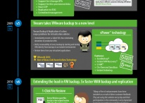 Veeam Infographics / Here you can find our Infographics and Posters.