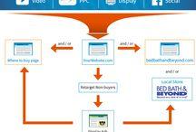 Retail Digital Marketing