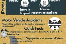 Personal Injury / information related to all kinds of personal injury