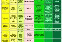 PH balancing-  Health / Ideas for balancing PH and bringing it back to more alkaline