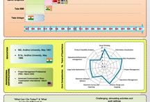 Visual Resume / Infographic Style Visual Resume / by Kumar Kolaganti