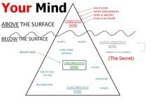 Mindset, Motivation and Business