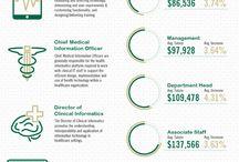 Healthcare informatics / by Amber Hawkins