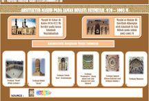 Masjid & Arsitekturnya / Infografis terkait Seni Arsitektur Masjid