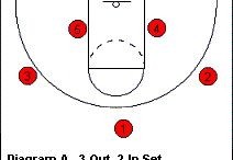 Basketball Coaching / Articles featuring #basketball coaching content from Coach's Clipboard