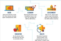 Infographics / Digital infographics