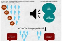 US Immigration Statistics /  This board features infographics and images featuring our compilation of US Immigration Statistics from different sources.