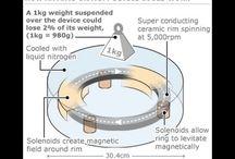 magnetic levi