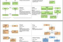 Java design pattern cheat sheet