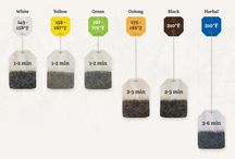 Infographics about tea