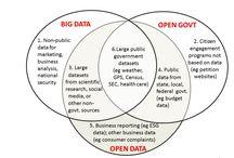 Open Data   Model of the Future