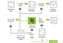 Learning Evernote / by Dana Ingram