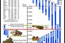 Historie Biblijne / O Biblii