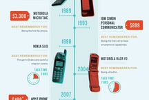 Mobile and technology