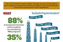 MBA Infographics / Infographics about Business School and Graduate Business Programs