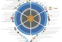 sociale media integreren