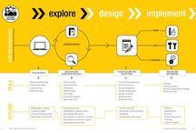 Service/Experience Design