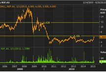 Nufarm Stock Reserach / Nufarm Stock Reserach