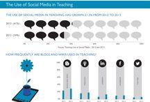 NIST Social Media