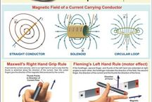 Magnetismo / Electromagnetismo