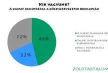 Ábrák, grafikonok / A Zöld Tartalom oldalon közzétett cikkekhez tartozó saját képek