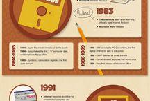 technology history