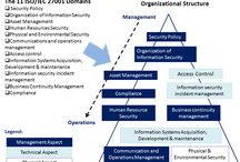 ISO27000 Series (2013 mostly, also 2005) / Figures and processes relating to the Information Security Standard ISO27000:2013 and ISO27000:2005 with an emphasis on Small to Medium-Sized Enterprises (SME's)