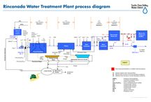 Water & waste water treatment