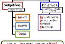ESTUDO - DA / Direito Administrativo