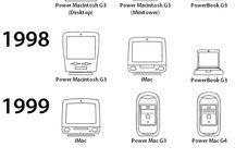 Apple inc • mac